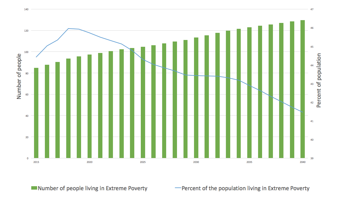 Extreme poverty set to rise across Southern Africa - ISS Africa