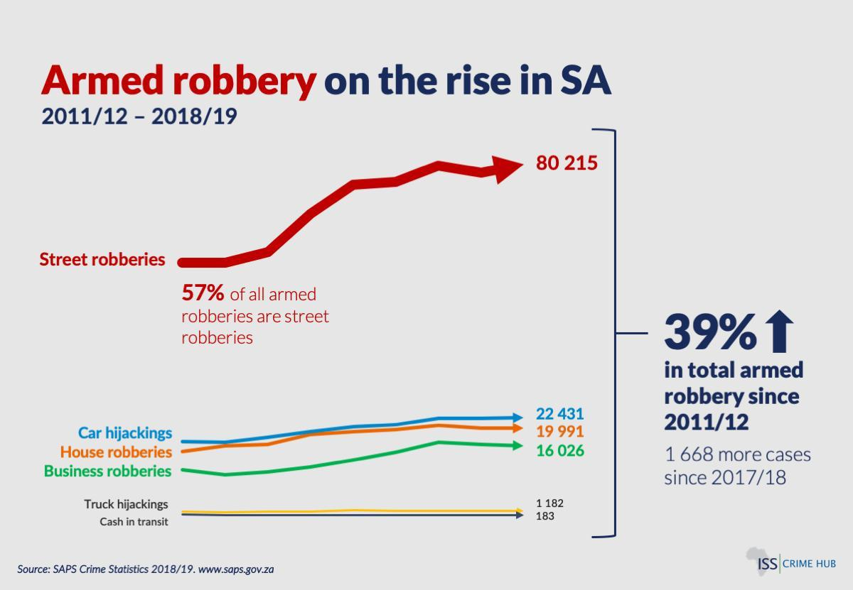 Robbery trends