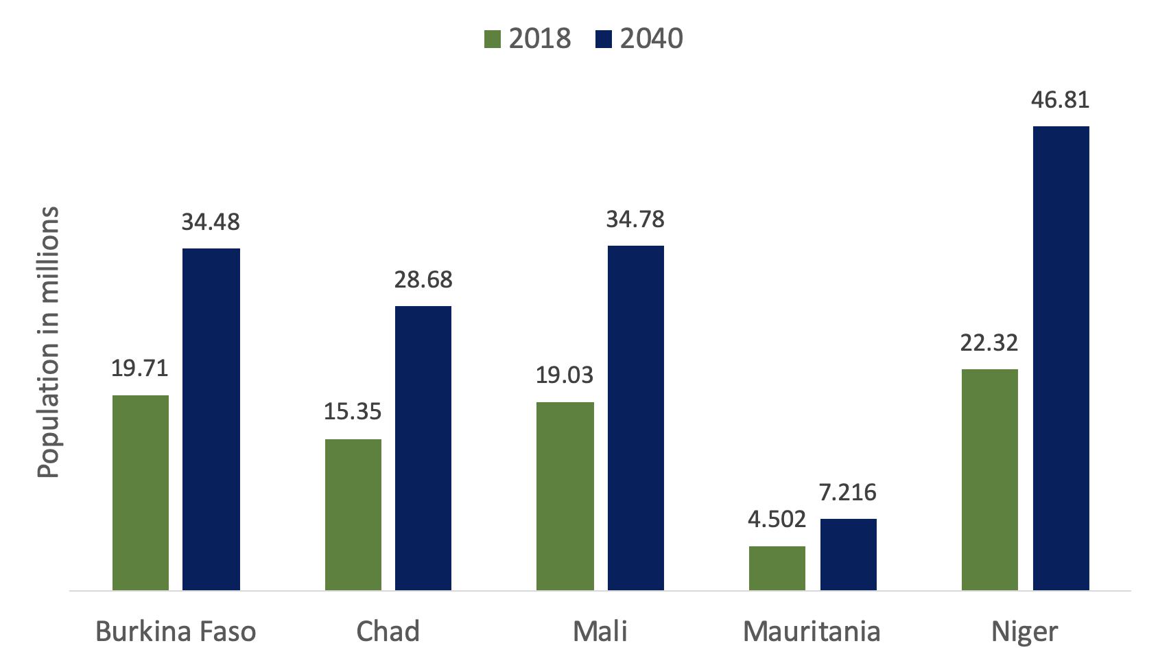 G5 Sahel Population in millions