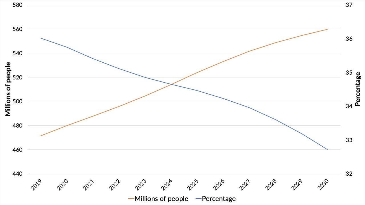 Figure 1: Extreme poverty in sub-Saharan Africa