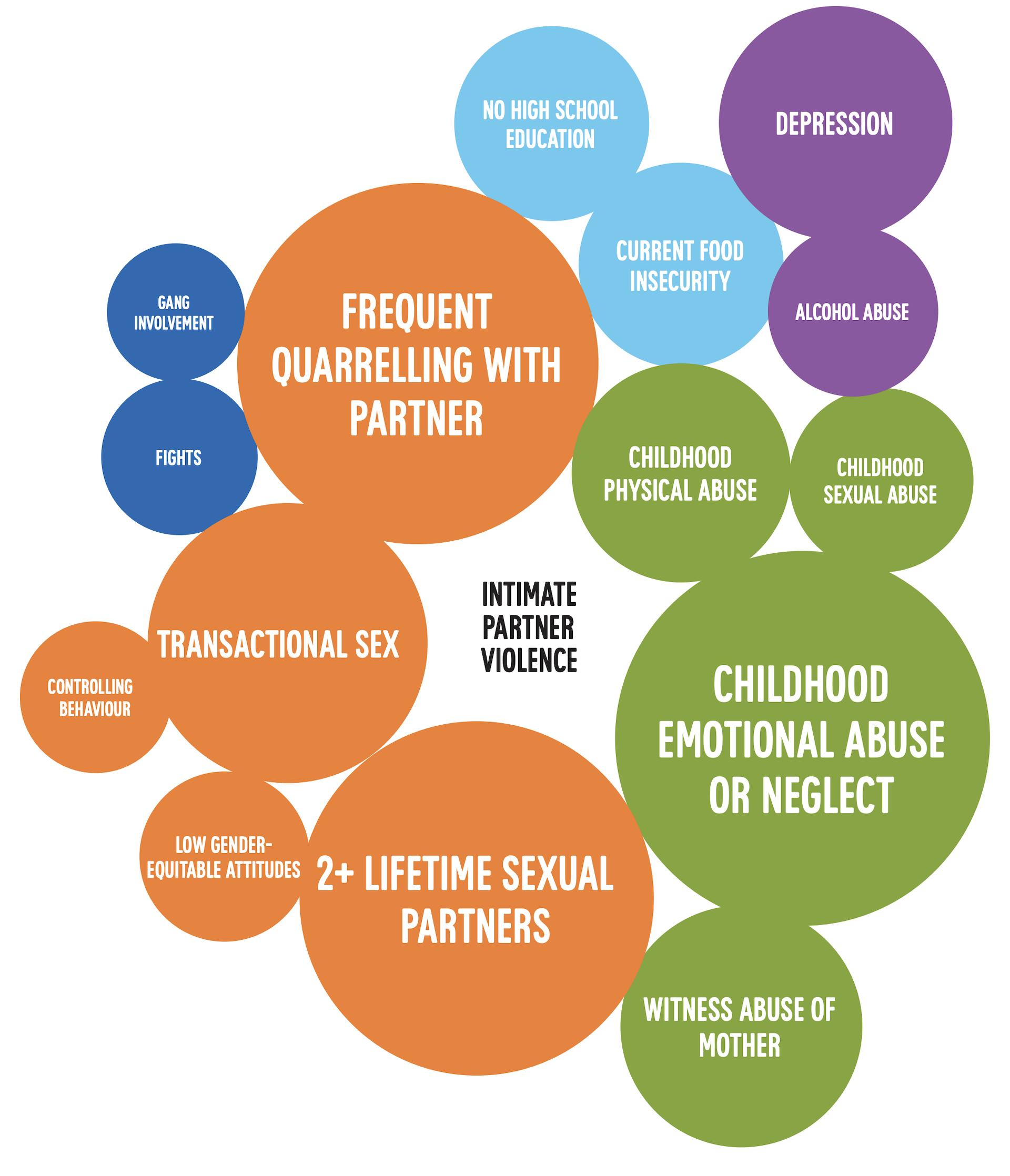 Relative importance of factors explaining intimate partner violence