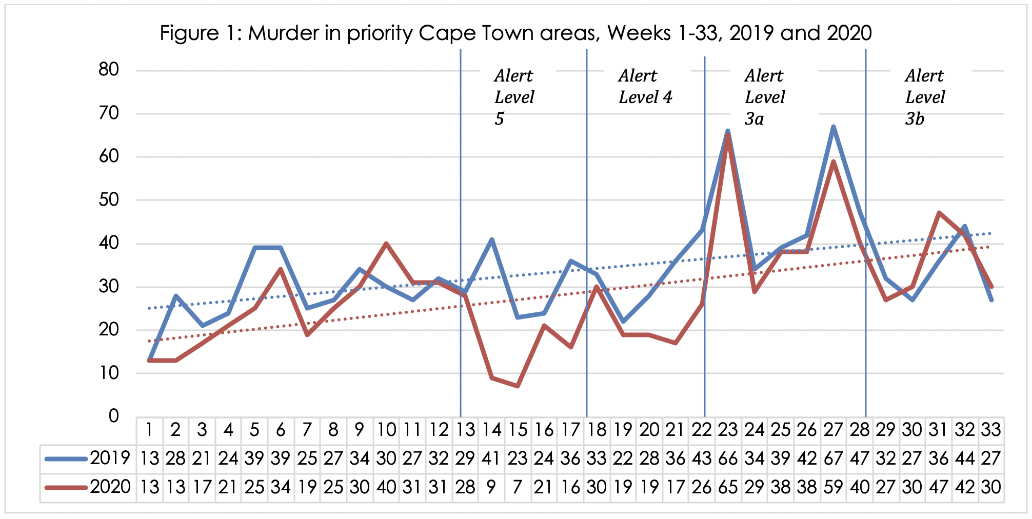 Figure 1: Murder in priority Cape Town areas, Weeks 1-33, 2019 and 2020