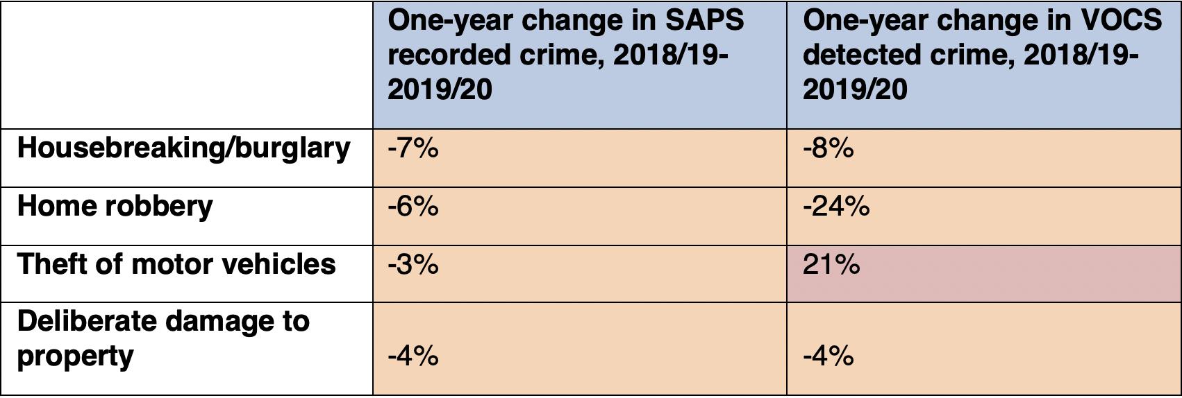 SA Crime Table