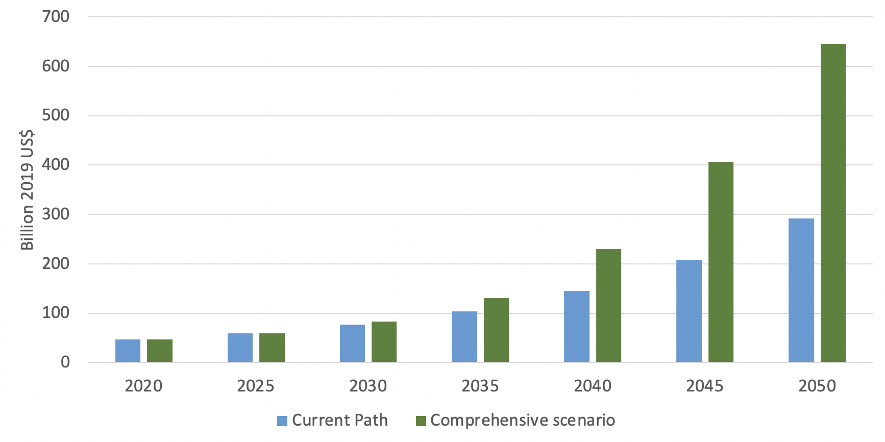 Figure 1: GDP – Comprehensive Scenario vs Current Path