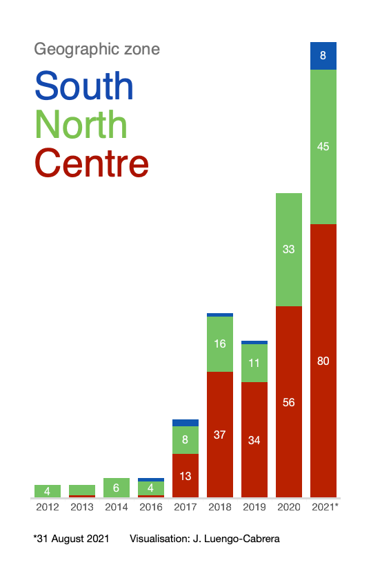 Figure 2: Number of civilian abductions in Mali, by region