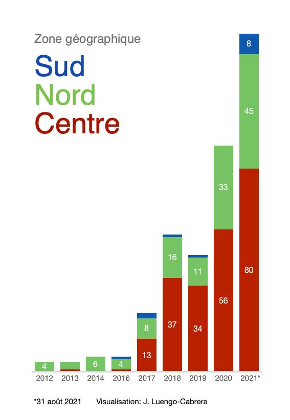 Graphique 2 : Enlèvements de civils au Mali, par années et zones géographiques